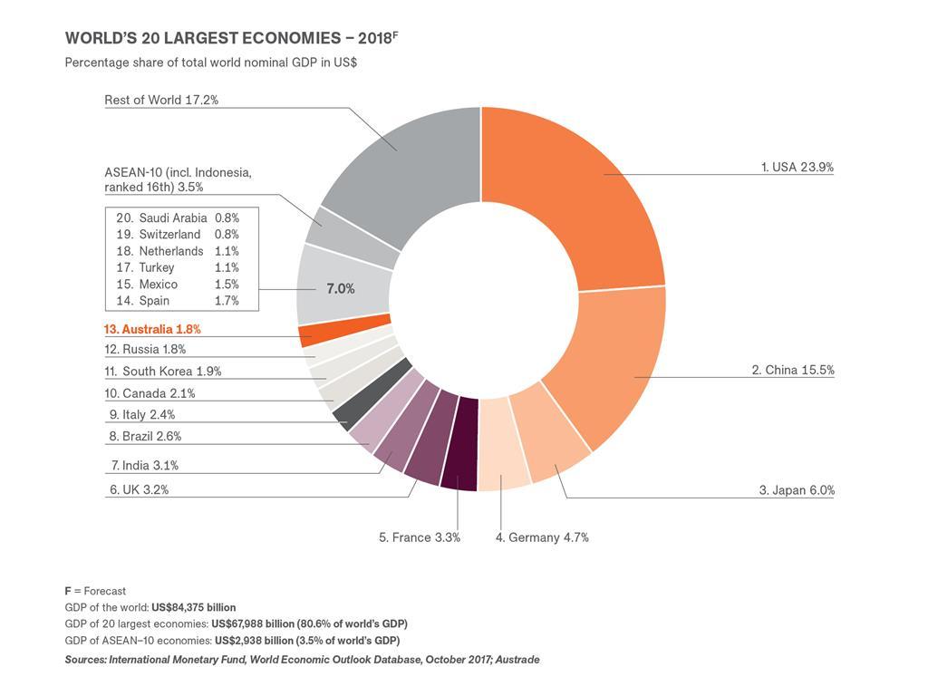بزرگترین اقتصادهای جهان در سال 2018 - اقتصاد استرالیا در رتبه 13