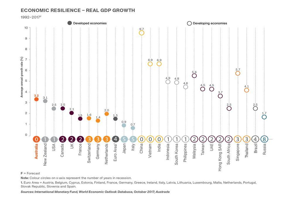 رشد GDP سالانه - اقتصاد استرالیا